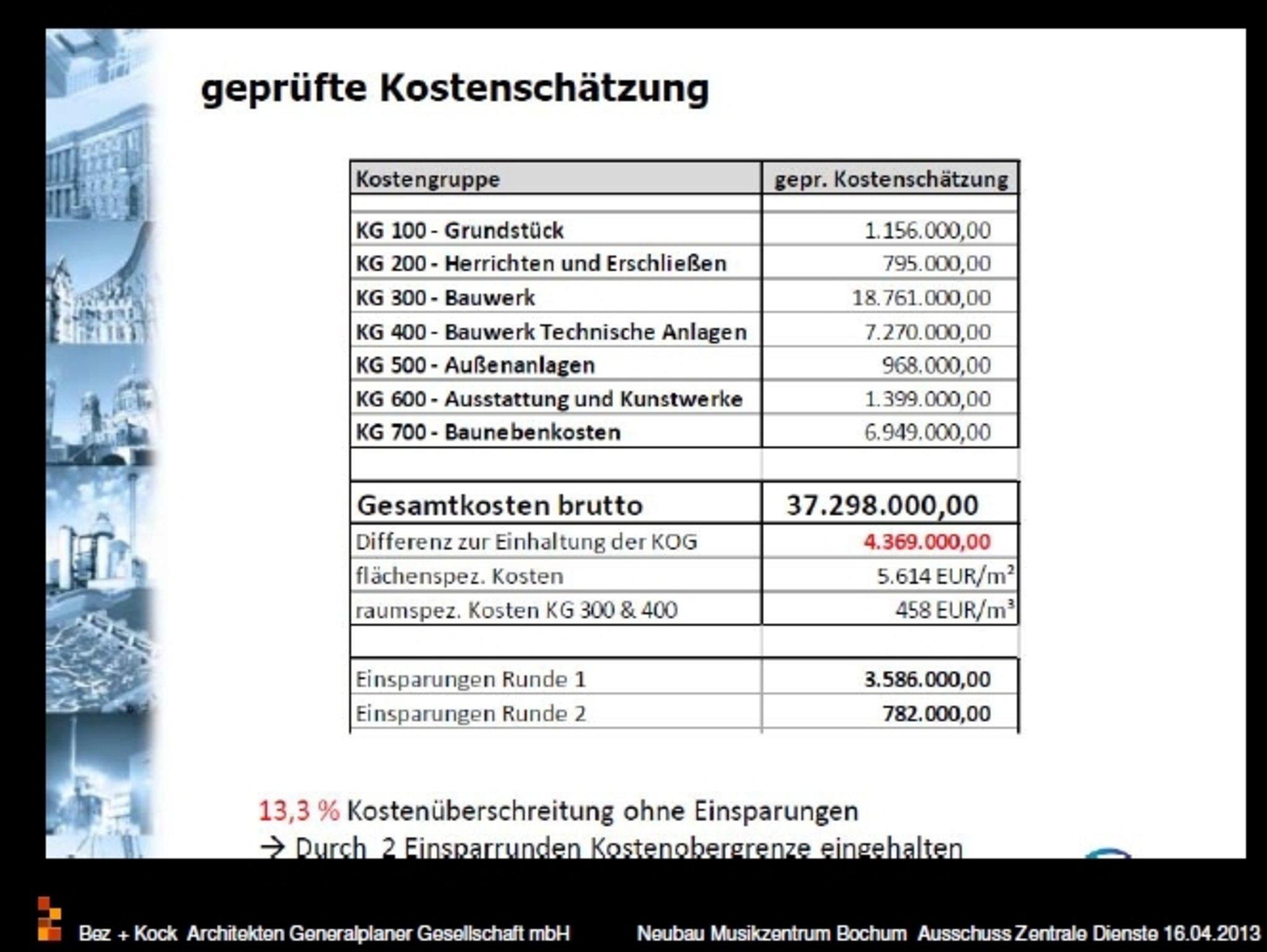 Kostentrickserei Sanierung Marienkirche Wird Aufgeschoben Bochum