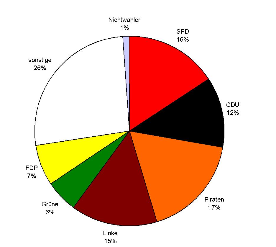 Wahlergebnisse Gelsenkirchen