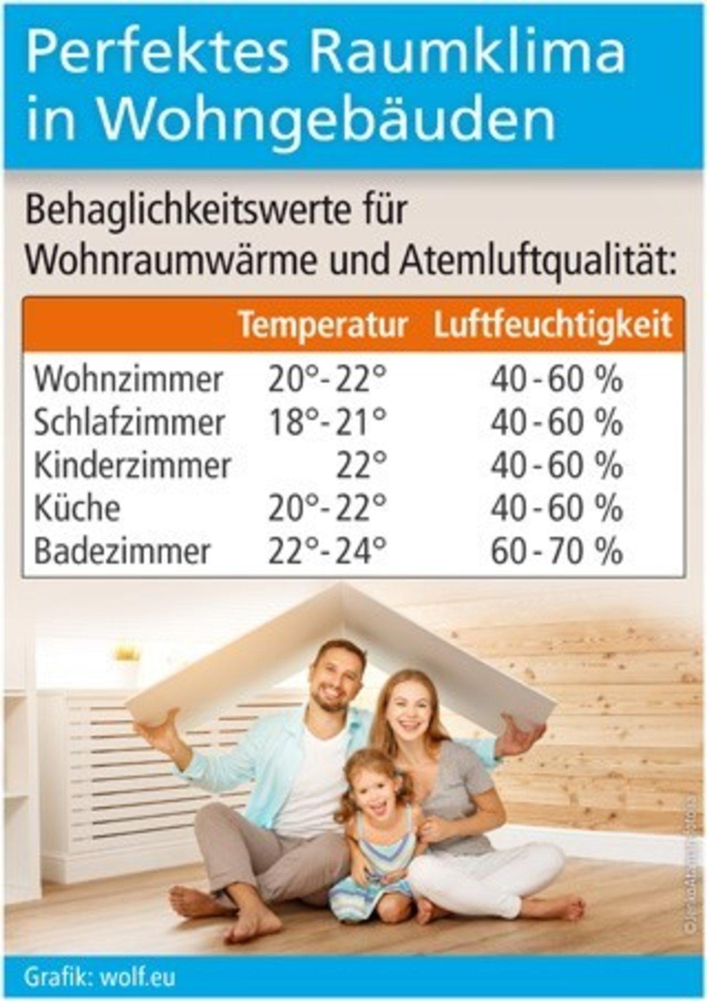 Luftfeuchtigkeit wohnzimmer  Luftentfeuchter Test 15 ⇒ Top