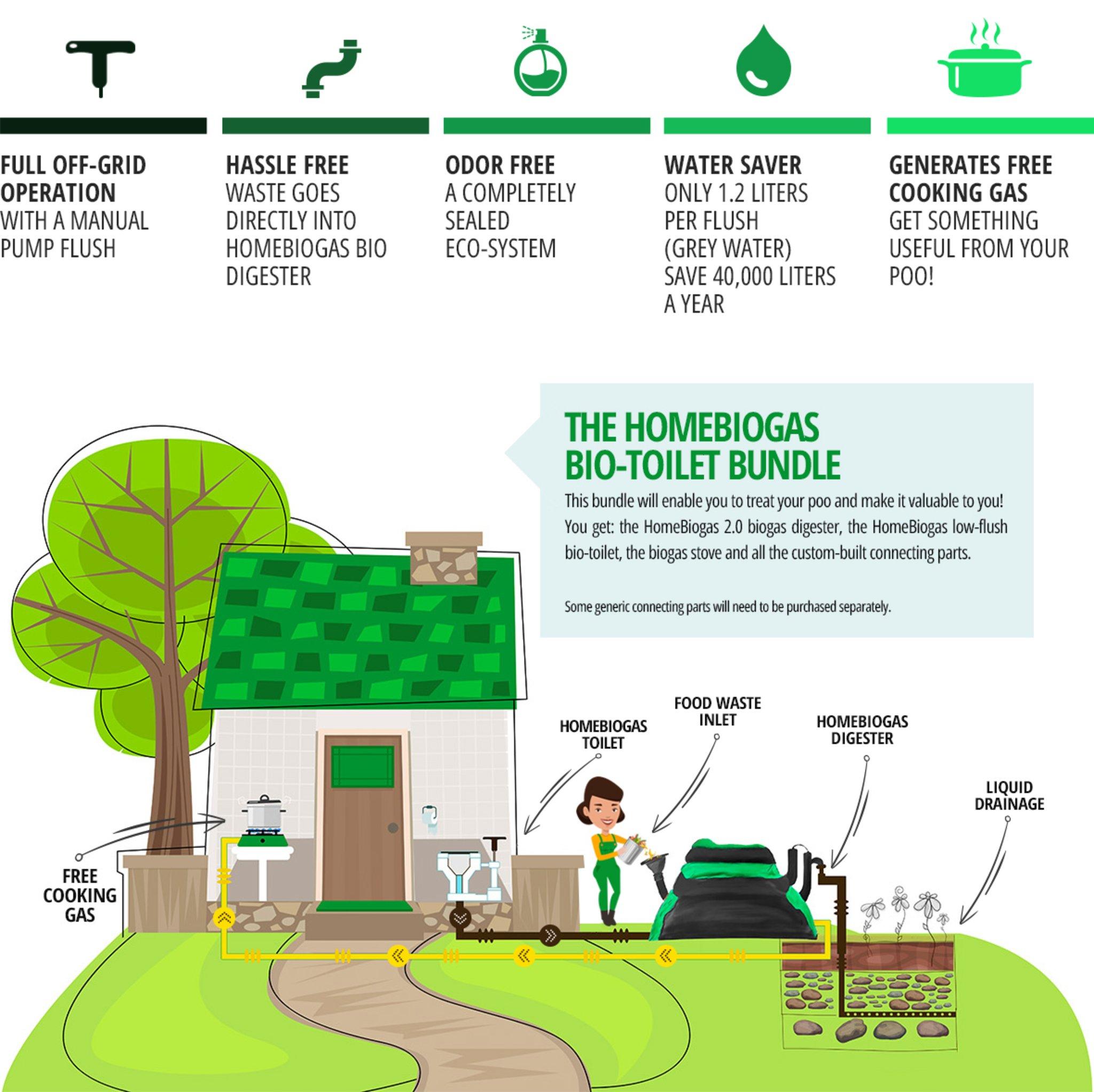 Super Biogas der kleine Drachen für deinen Balkon - Bochum #EP_76