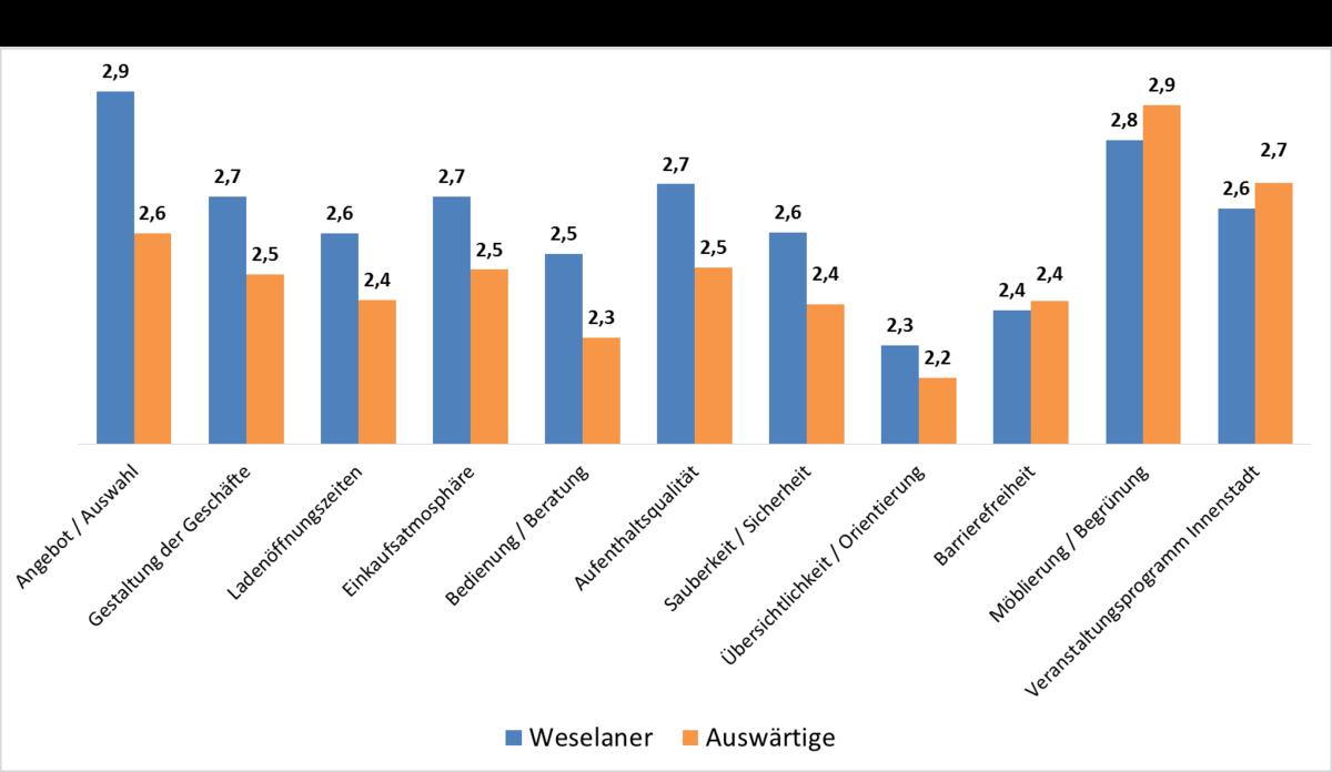 """3b301eb407e70e Umfrage  Gute Noten für die """"neue"""" Weseler Innenstadt - Wesel"""