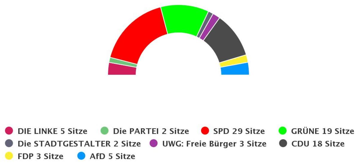 Sitzverteilung Bochumer Stadtrat, Wahlperiode 2020-2025