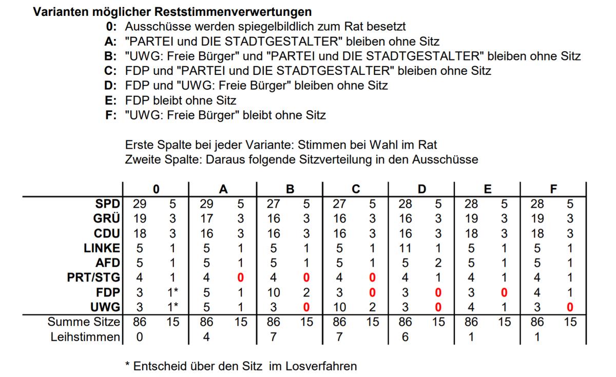 Varianten der Reststimmenverwertung, Ausschusswahlen Bochumer Stadtrat